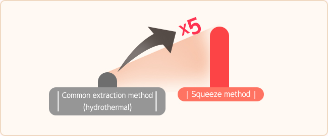 When the squeeze extraction method is used, the antioxidant component of pomegranate polyphenol is extracted 5 times stronger than that of the general extraction method.