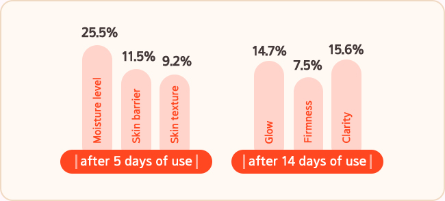 after 5 days of use Moisture level 25.5%, Skin barrier 11.5%, Skin texture 9.2% Improving, after 14 days of use Glow 14.7%, Firmness 7.5%, Clarity 15.6% Improving